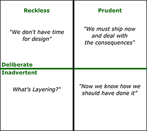 Fowler's technical debt quadrant